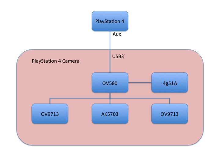 PS4 Camera Aux to USB 3.0